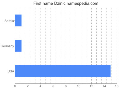 Given name Dzinic