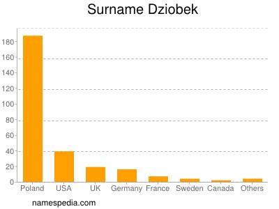 Surname Dziobek