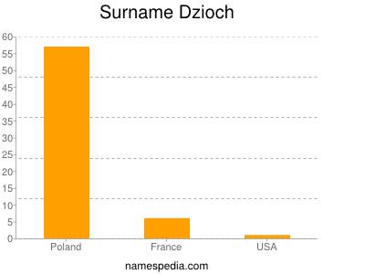 Surname Dzioch