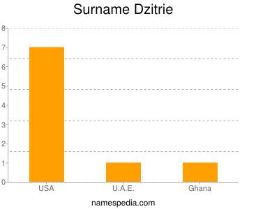 Surname Dzitrie