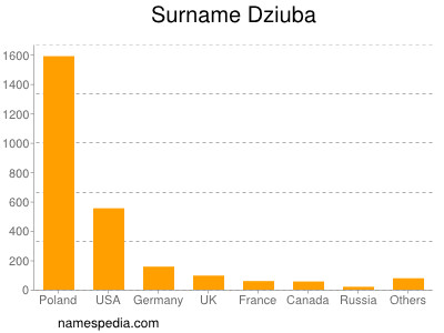 Surname Dziuba