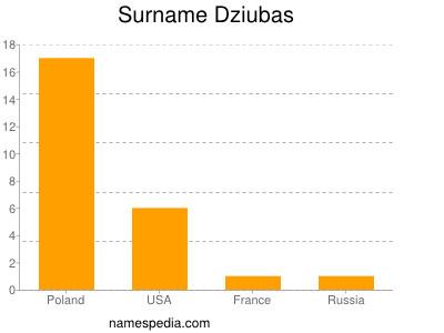 Surname Dziubas