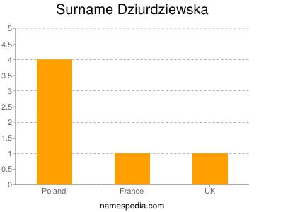Surname Dziurdziewska