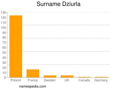 Surname Dziurla