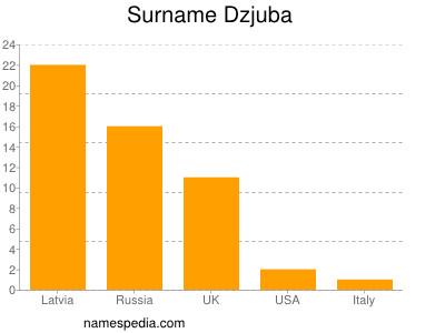 Surname Dzjuba