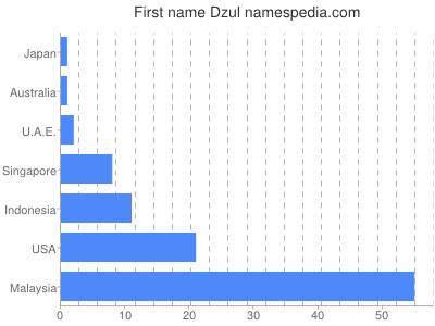 Given name Dzul