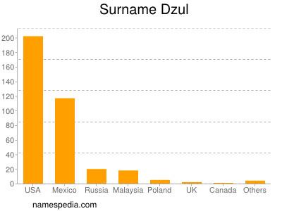 Surname Dzul