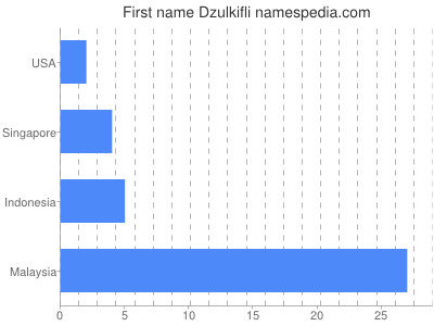 Given name Dzulkifli