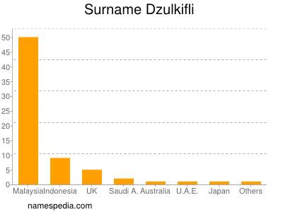 Surname Dzulkifli