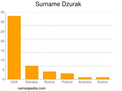 Surname Dzurak