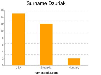 Surname Dzuriak