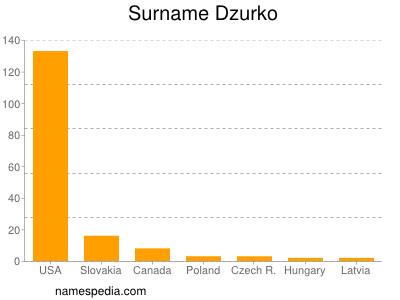 Surname Dzurko