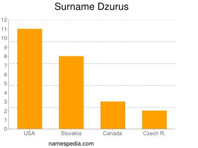 Surname Dzurus