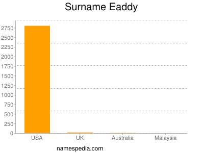 Surname Eaddy