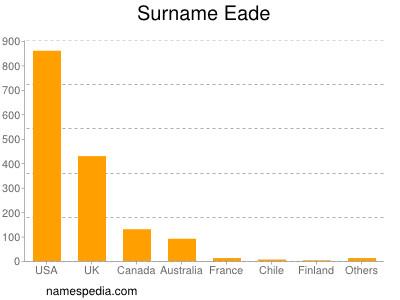 Surname Eade
