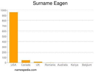 Surname Eagen