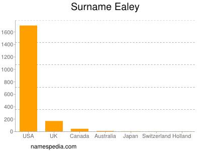 Surname Ealey