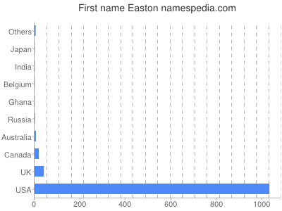 Given name Easton