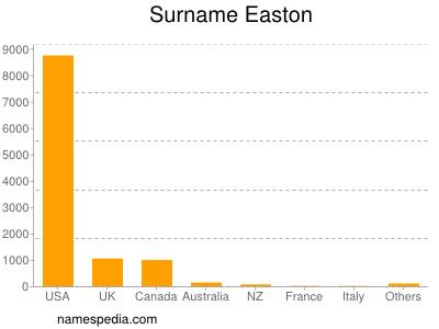 Surname Easton