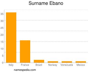 Surname Ebano