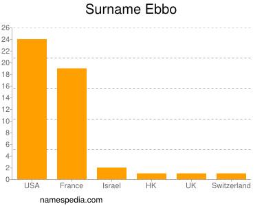 Surname Ebbo