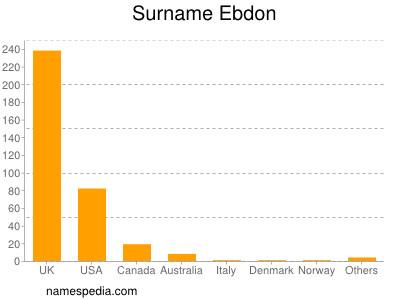 Surname Ebdon