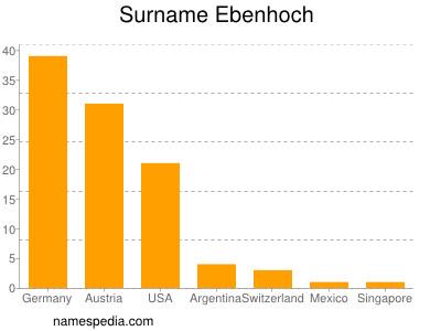Surname Ebenhoch