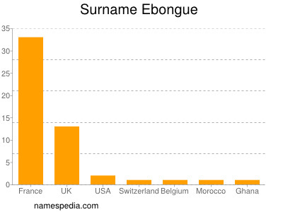 Surname Ebongue