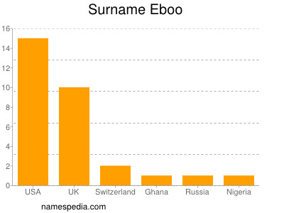 Surname Eboo