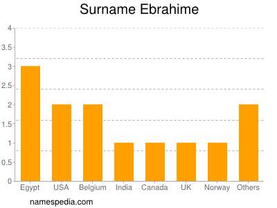 Surname Ebrahime