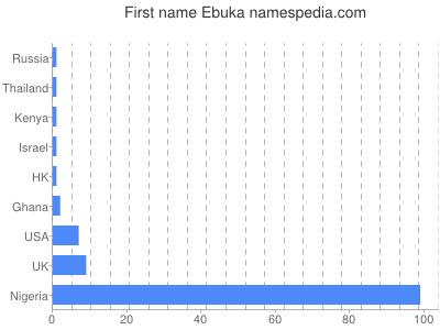 Given name Ebuka