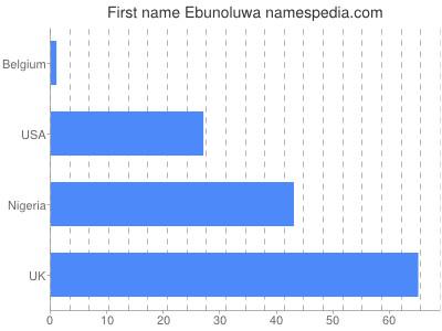 Given name Ebunoluwa