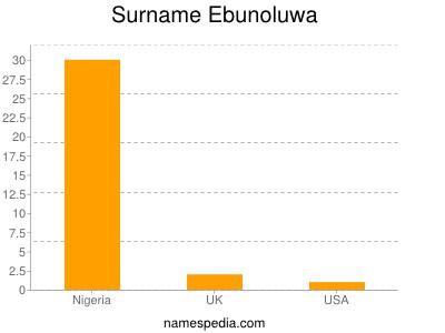 Surname Ebunoluwa
