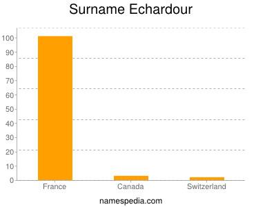 Surname Echardour