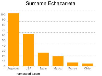 Surname Echazarreta