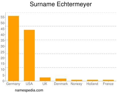 Surname Echtermeyer