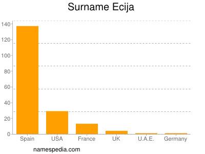 Surname Ecija