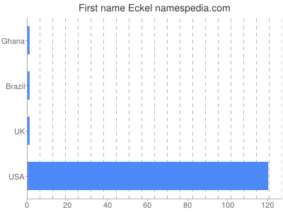 Given name Eckel