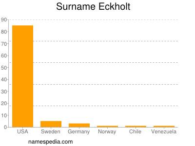 Surname Eckholt