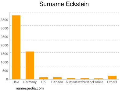 Surname Eckstein