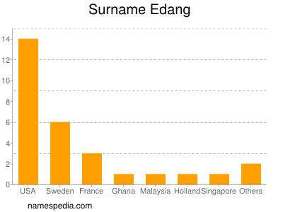 Surname Edang