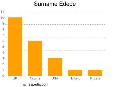 Surname Edede