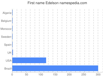 Given name Edelson