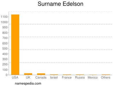 Surname Edelson
