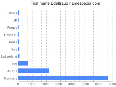 Given name Edeltraud