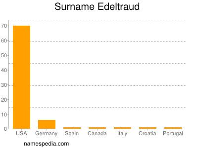 Surname Edeltraud