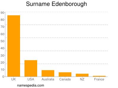 Surname Edenborough