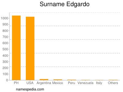 Surname Edgardo
