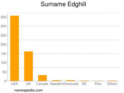 Surname Edghill