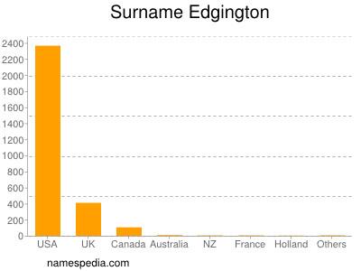 Surname Edgington